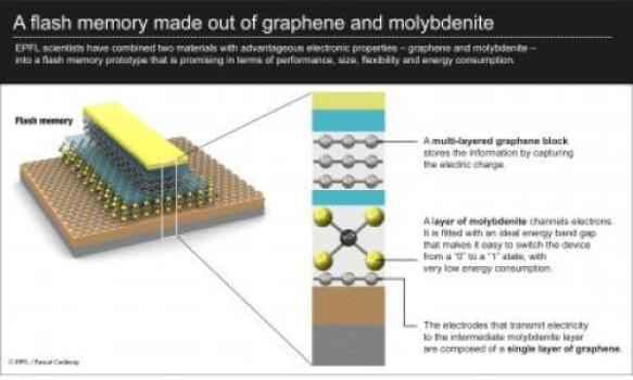 EPFL scientists have combined two materials with advantageous electronic properties -- graphene and molybdenite -- into a flash memory prototype that is promising in terms of performance, size, flexibility and energy consumption. (Credit: EPFL)