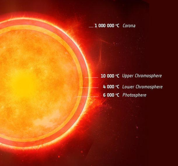 One of the great curiosities in solar science is that our Sun's outer atmosphere – the corona – is heated to millions of degrees when its visible surface is 'only' about 6000 degrees. Even stranger is a curious temperature minimum of 4000 degrees lying between the two layers, in the chromosphere. Now, using ESA's Herschel space observatory, scientists have made the first discovery of an equivalent cool layer in the atmosphere of the Sun-like star, Alpha Centauri A. (Credit: ESA)