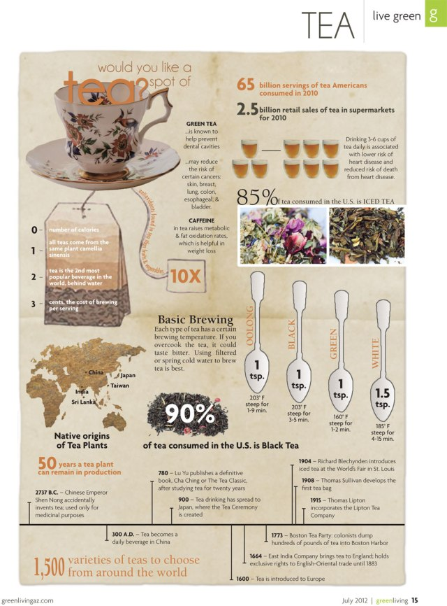 Infographic_Tea_GreenLiving3