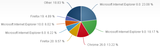 Browser market share as of May 2013. Source: Netmarketshare.com