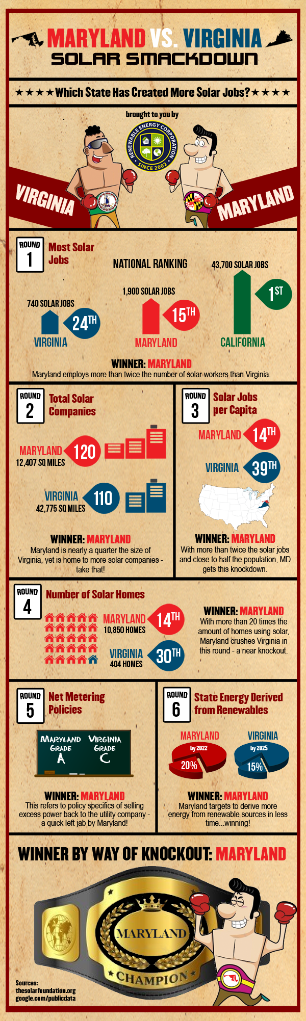 virginia-maryland-solar-infographic