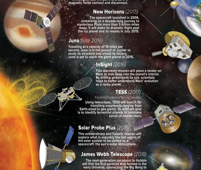 Nasa S Plans Through  Mars The Moon