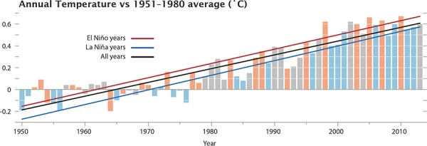 Chart of the temperature anomalies for 1950-2013, also showing the phase of the El Niñ0-La Niña cycle. (Image Credit: NASA/GSFC/Earth Observatory, NASA/GISS)